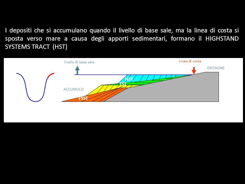 I depositi che si accumulano quando il livello di base sale, ma la linea di costa si sposta verso mare a causa degli apporti sedimentari, formano il HIGHSTAND SYSTEMS TRACT (HST)