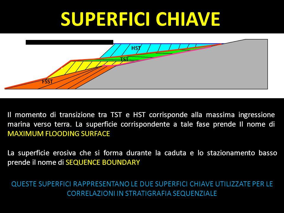 SUPERFICI CHIAVE HST. TST. LST. FSST.