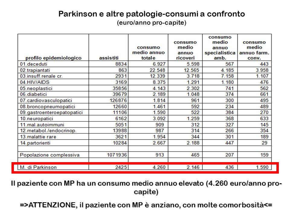 Parkinson e altre patologie-consumi a confronto (euro/anno pro-capite)