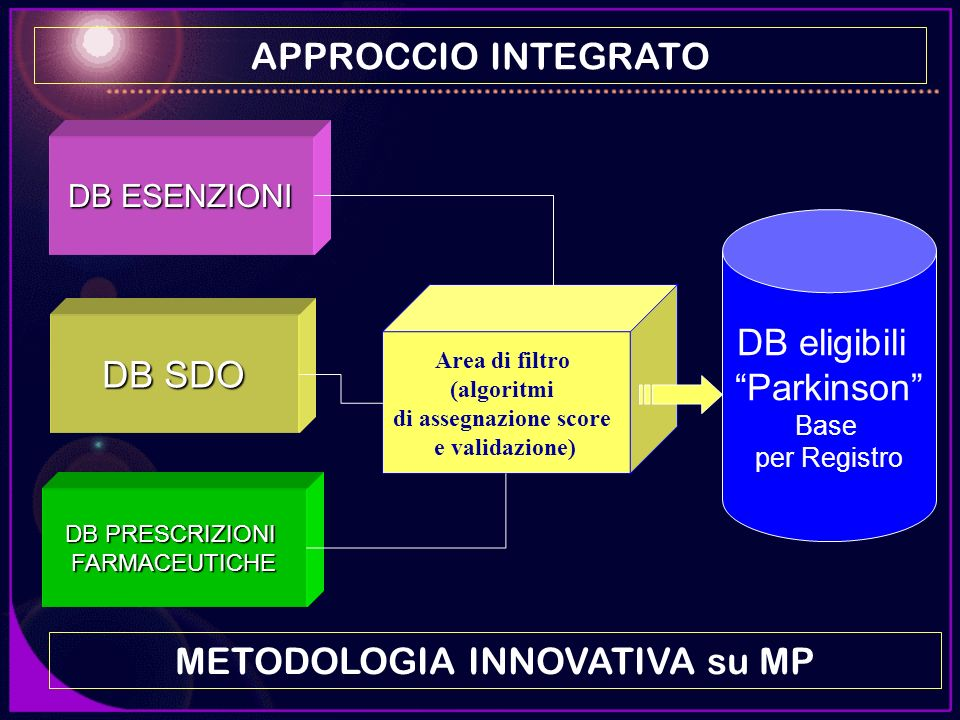 METODOLOGIA INNOVATIVA su MP