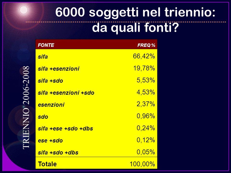 6000 soggetti nel triennio: da quali fonti
