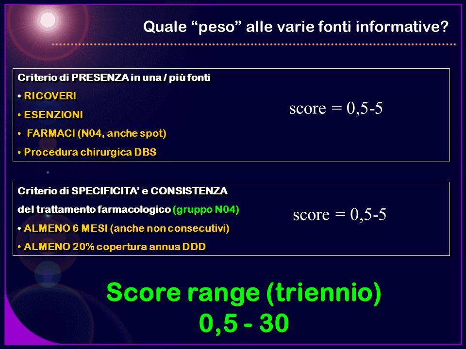 Score range (triennio)