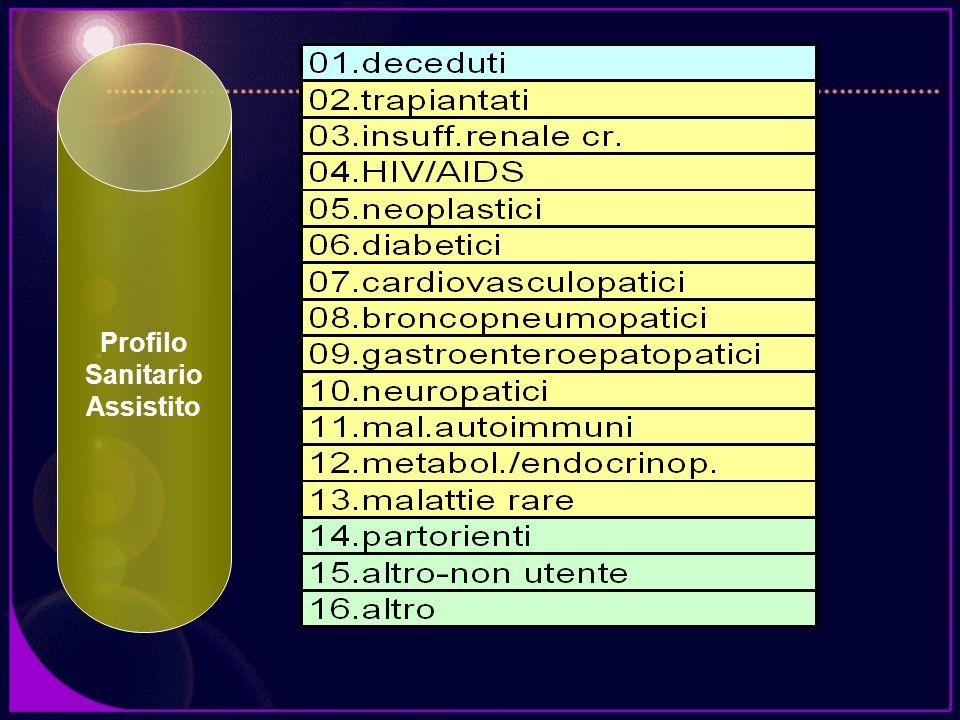 Profilo Sanitario Assistito