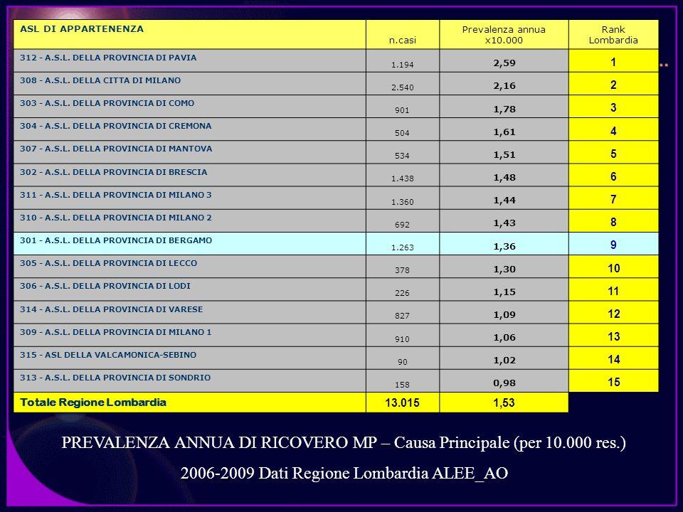 PREVALENZA ANNUA DI RICOVERO MP – Causa Principale (per 10.000 res.)