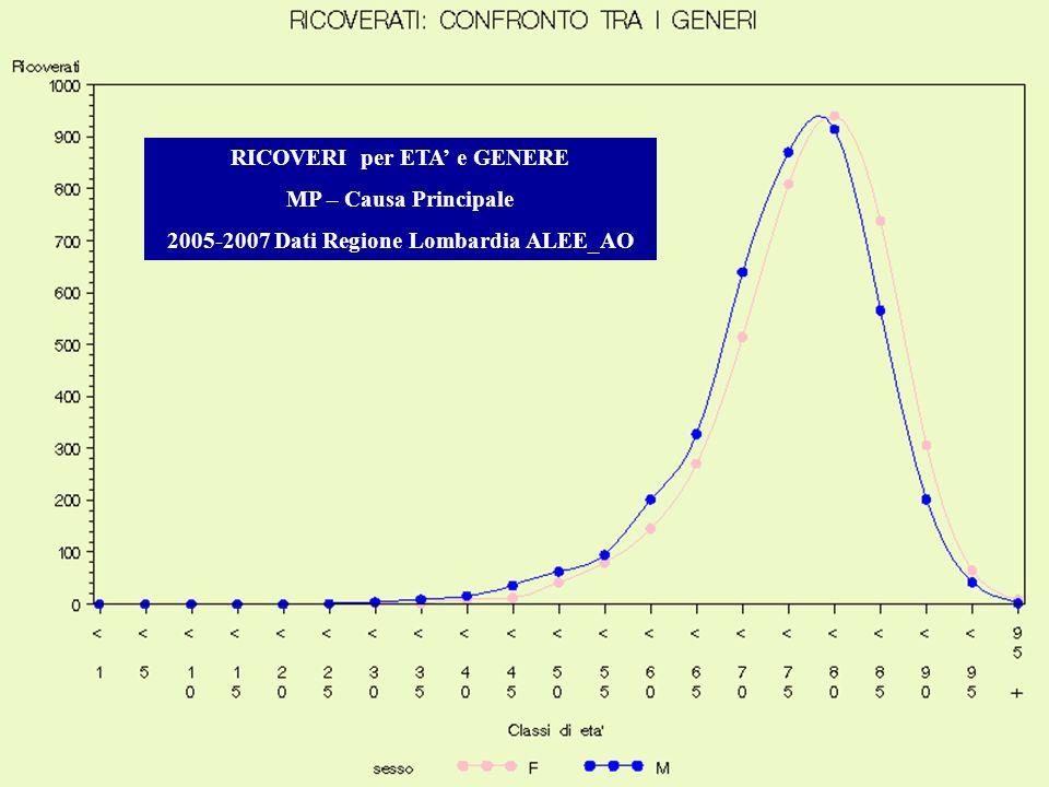 RICOVERI per ETA' e GENERE 2005-2007 Dati Regione Lombardia ALEE_AO
