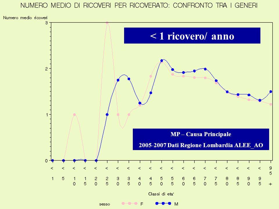 2005-2007 Dati Regione Lombardia ALEE_AO