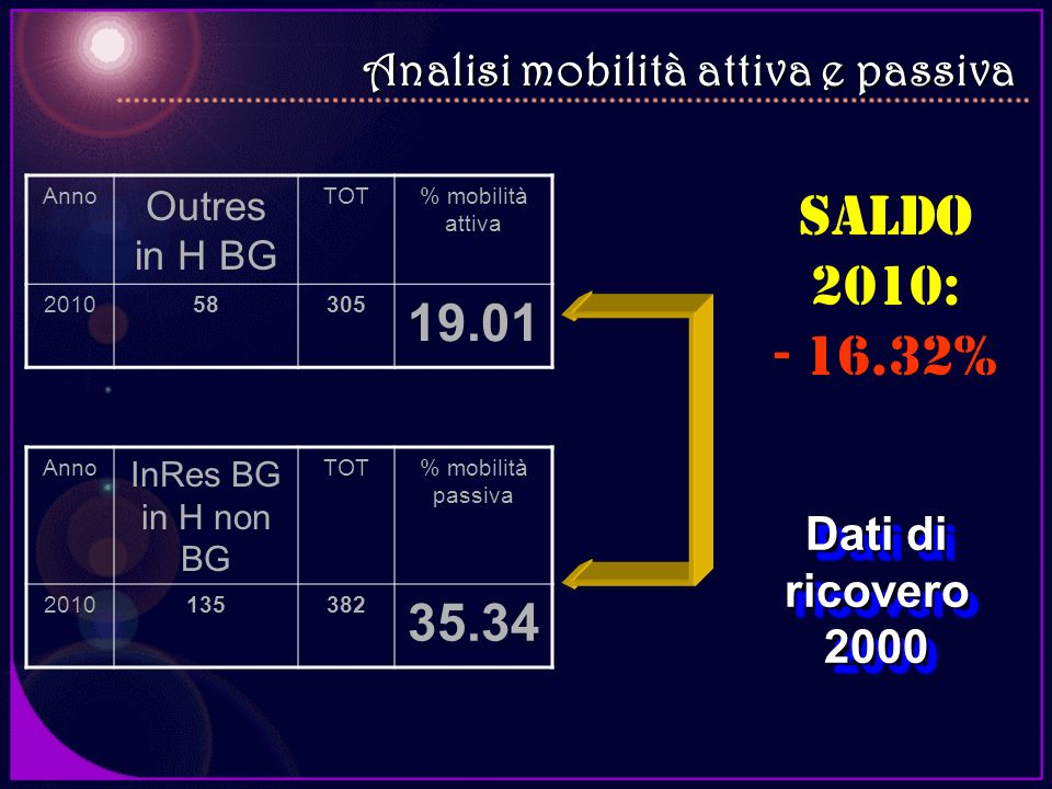 Saldo 2010: - 16.32% 19.01 35.34 Analisi mobilità attiva e passiva
