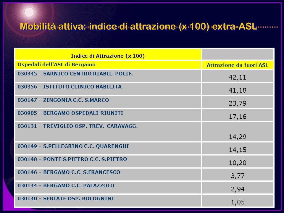 Indice di Attrazione (x 100) Attrazione da fuori ASL