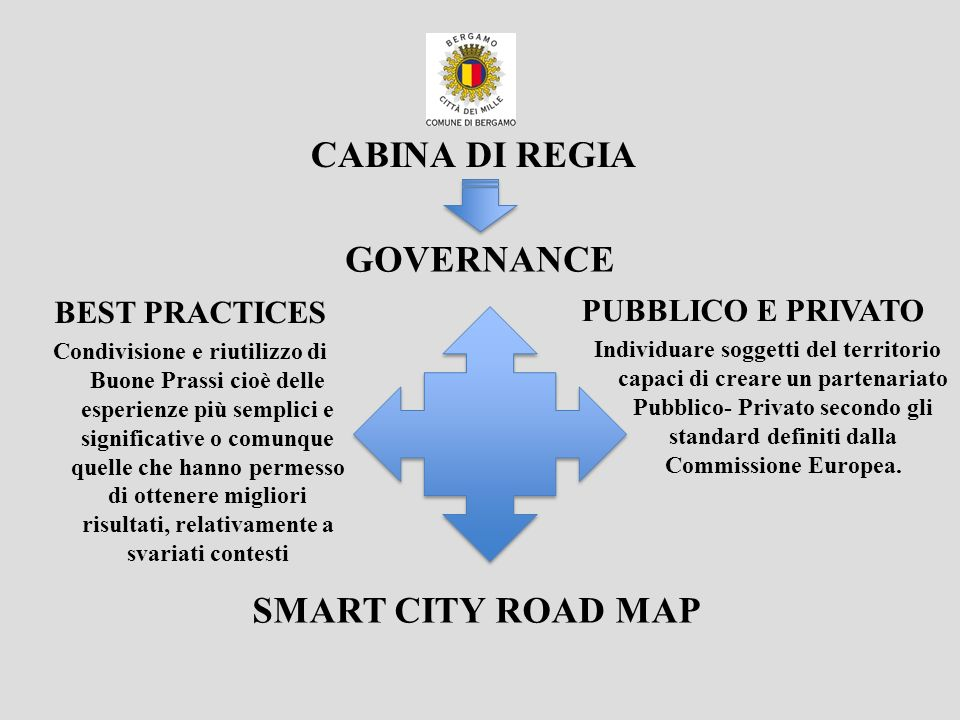 CABINA DI REGIA GOVERNANCE SMART CITY ROAD MAP