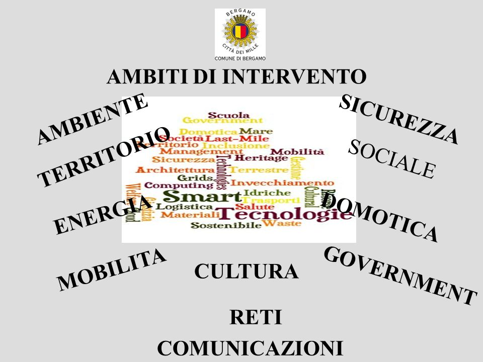 AMBITI DI INTERVENTO AMBIENTE. SICUREZZA. TERRITORIO. SOCIALE. ENERGIA. DOMOTICA. MOBILITA. CULTURA.