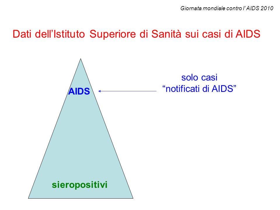 Dati dell'Istituto Superiore di Sanità sui casi di AIDS