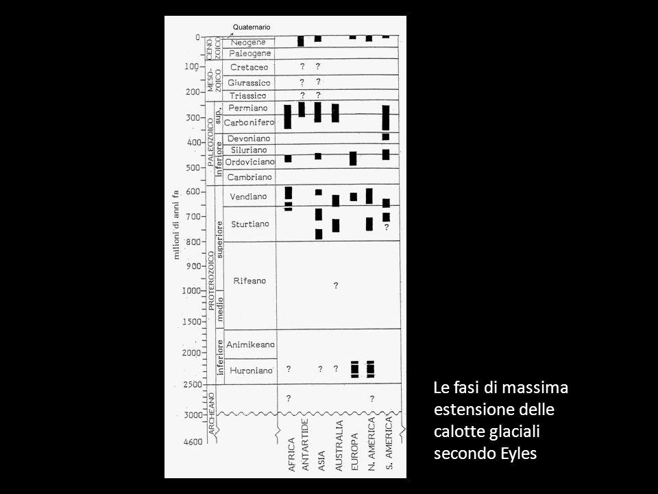 Le fasi di massima estensione delle calotte glaciali secondo Eyles