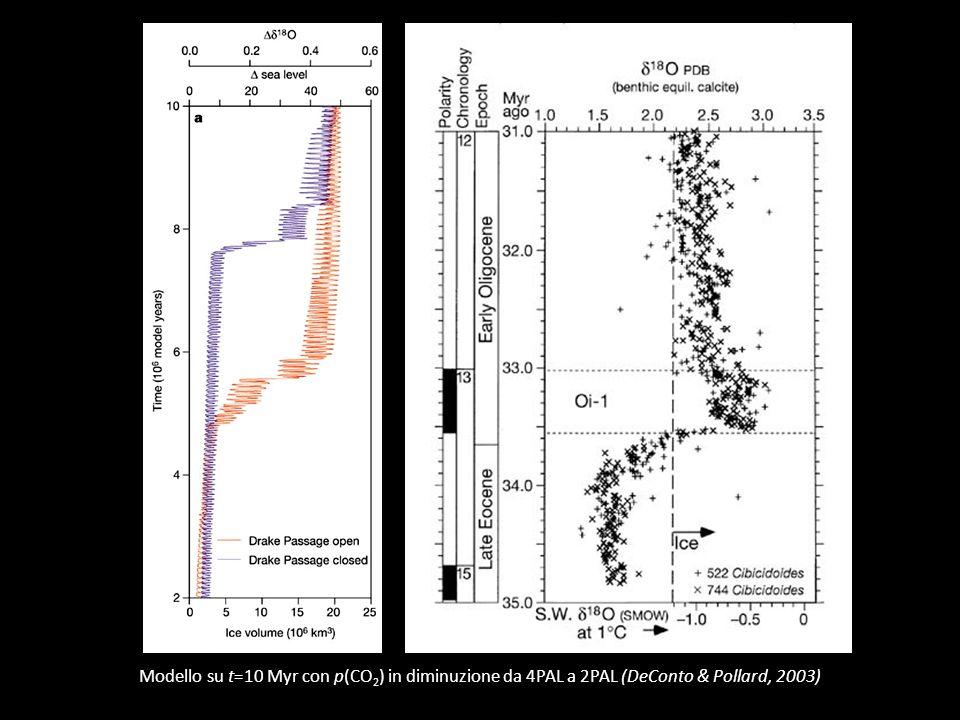 Modello su t=10 Myr con p(CO2) in diminuzione da 4PAL a 2PAL (DeConto & Pollard, 2003)