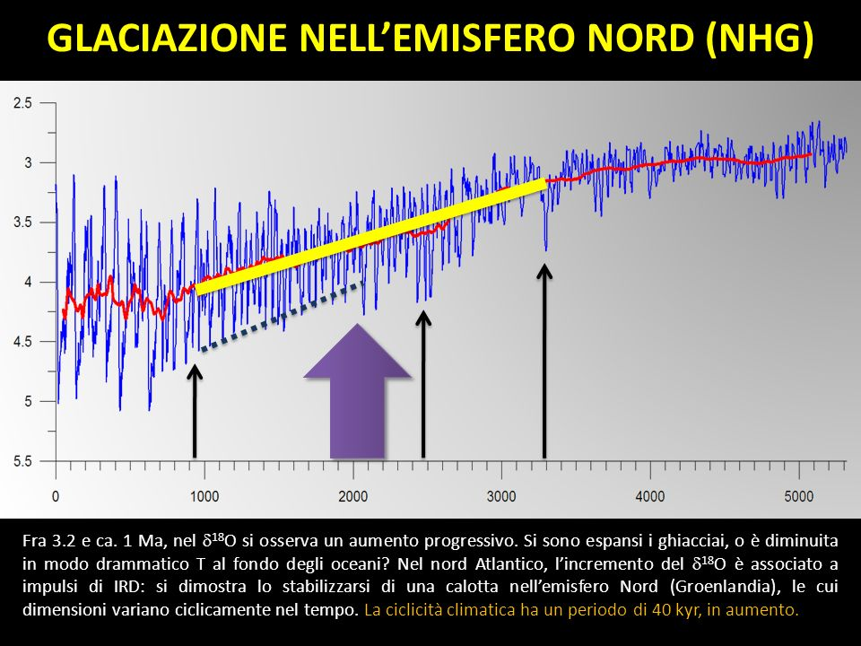 GLACIAZIONE NELL'EMISFERO NORD (NHG)