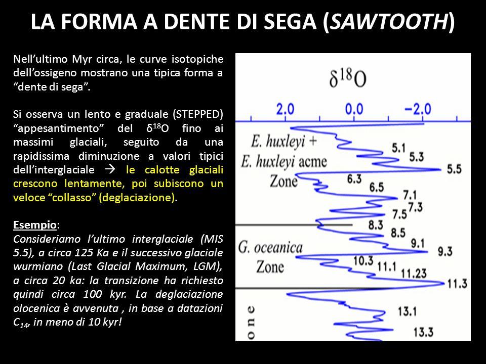LA FORMA A DENTE DI SEGA (SAWTOOTH)