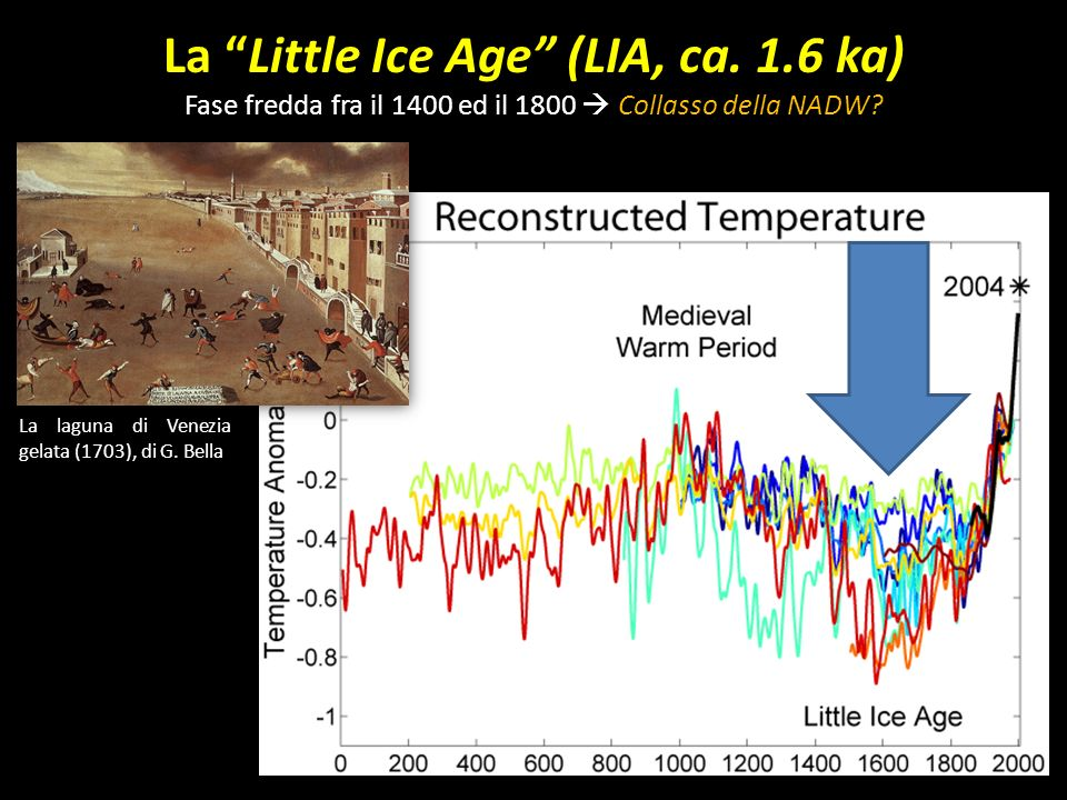 La Little Ice Age (LIA, ca. 1.6 ka)