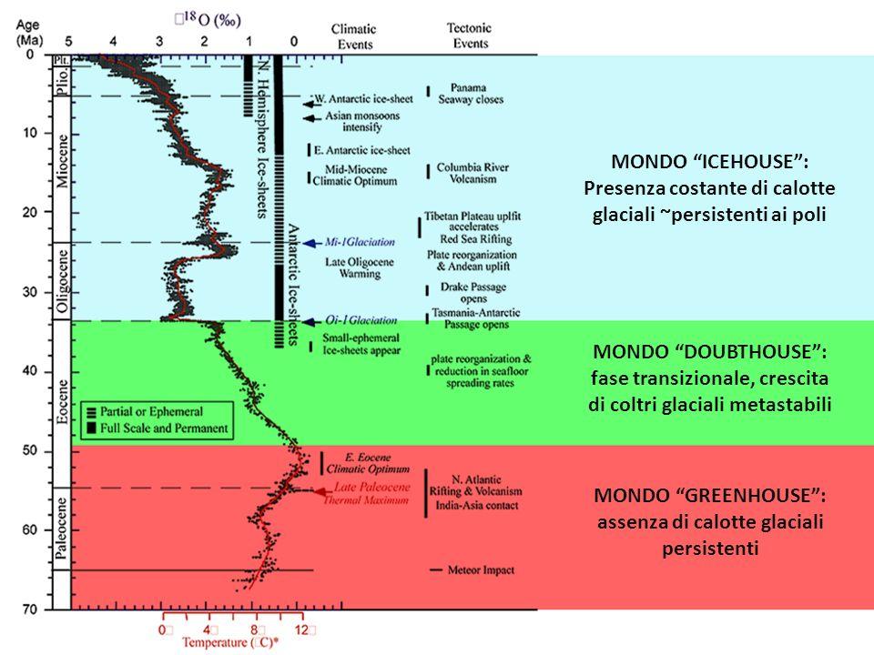 Presenza costante di calotte glaciali ~persistenti ai poli