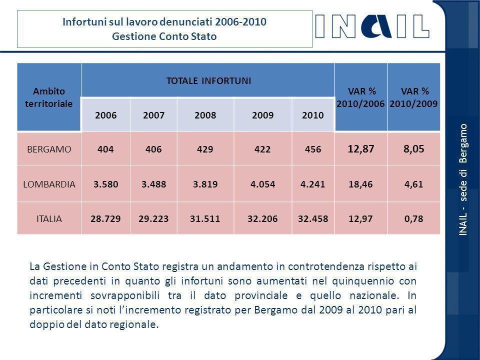 Infortuni sul lavoro denunciati 2006-2010 Gestione Conto Stato