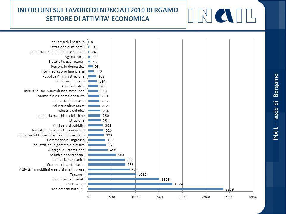 INFORTUNI SUL LAVORO DENUNCIATI 2010 BERGAMO SETTORE DI ATTIVITA' ECONOMICA
