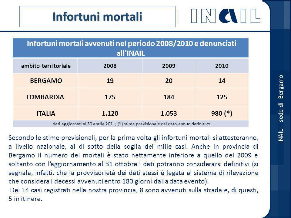 Infortuni mortali Infortuni mortali avvenuti nel periodo 2008/2010 e denunciati all INAIL. ambito territoriale.