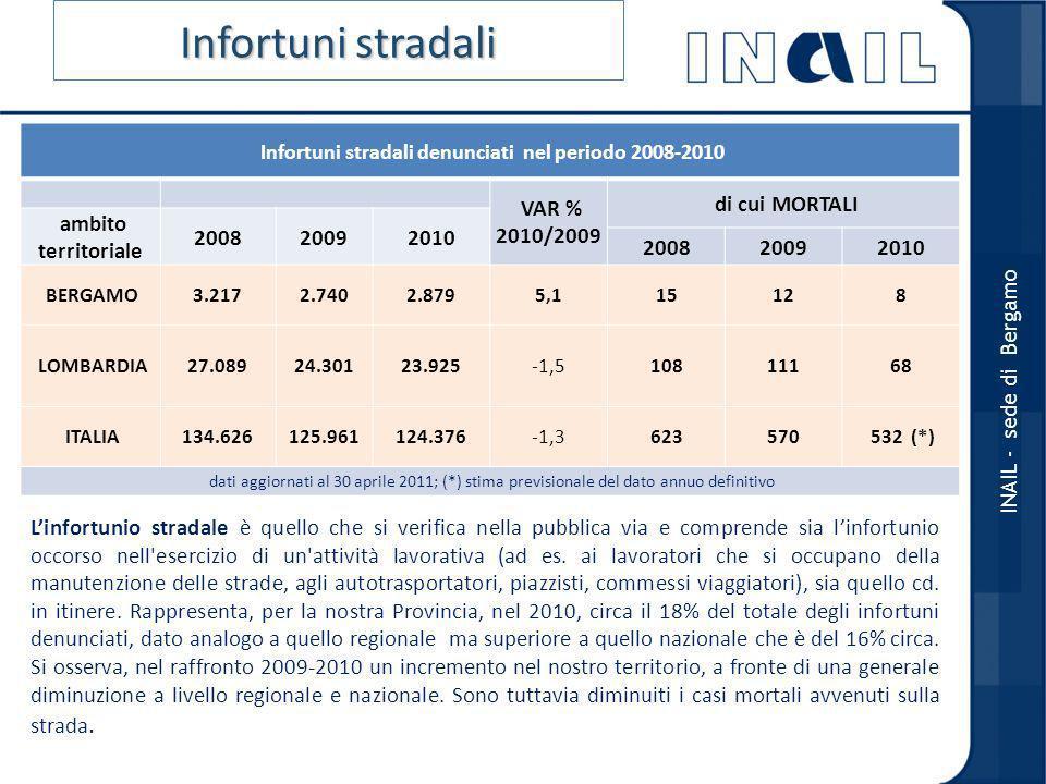 Infortuni stradali denunciati nel periodo 2008-2010