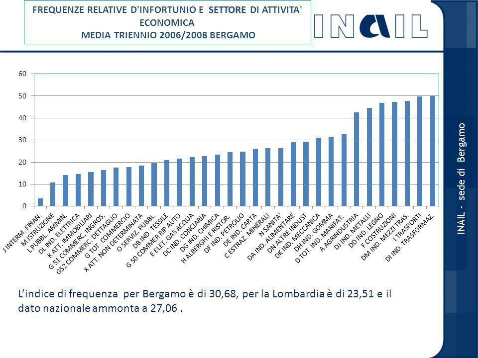 FREQUENZE RELATIVE D INFORTUNIO E SETTORE DI ATTIVITA ECONOMICA MEDIA TRIENNIO 2006/2008 BERGAMO
