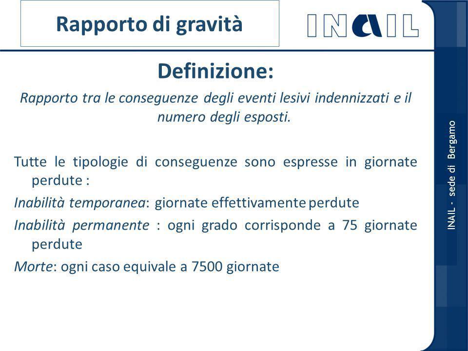 Rapporto di gravità Definizione: