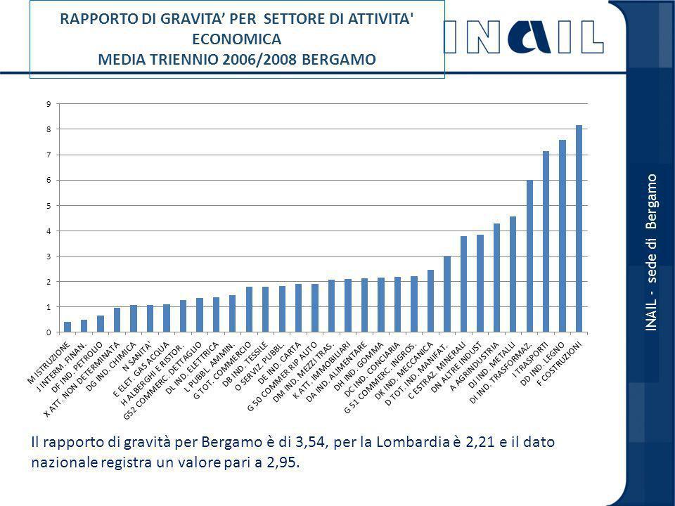 RAPPORTO DI GRAVITA' PER SETTORE DI ATTIVITA ECONOMICA MEDIA TRIENNIO 2006/2008 BERGAMO