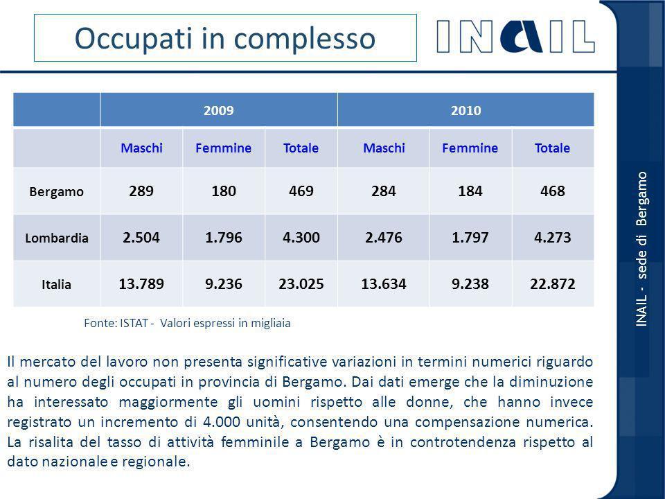 Occupati in complesso 2009. 2010. Maschi. Femmine. Totale. Bergamo. 289. 180. 469. 284. 184.