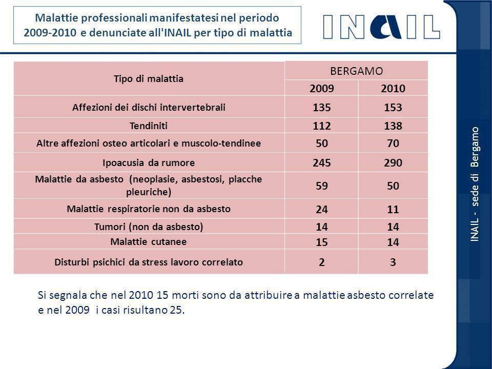 Malattie professionali manifestatesi nel periodo 2009-2010 e denunciate all INAIL per tipo di malattia