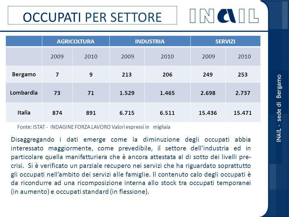 OCCUPATI PER SETTORE AGRICOLTURA. INDUSTRIA. SERVIZI. 2009. 2010. Bergamo. 7. 9. 213. 206.