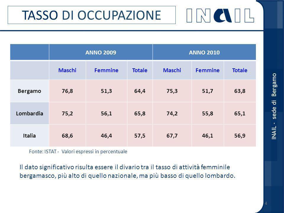 TASSO DI OCCUPAZIONE ANNO 2009. ANNO 2010. Maschi. Femmine. Totale. Bergamo. 76,8. 51,3. 64,4.