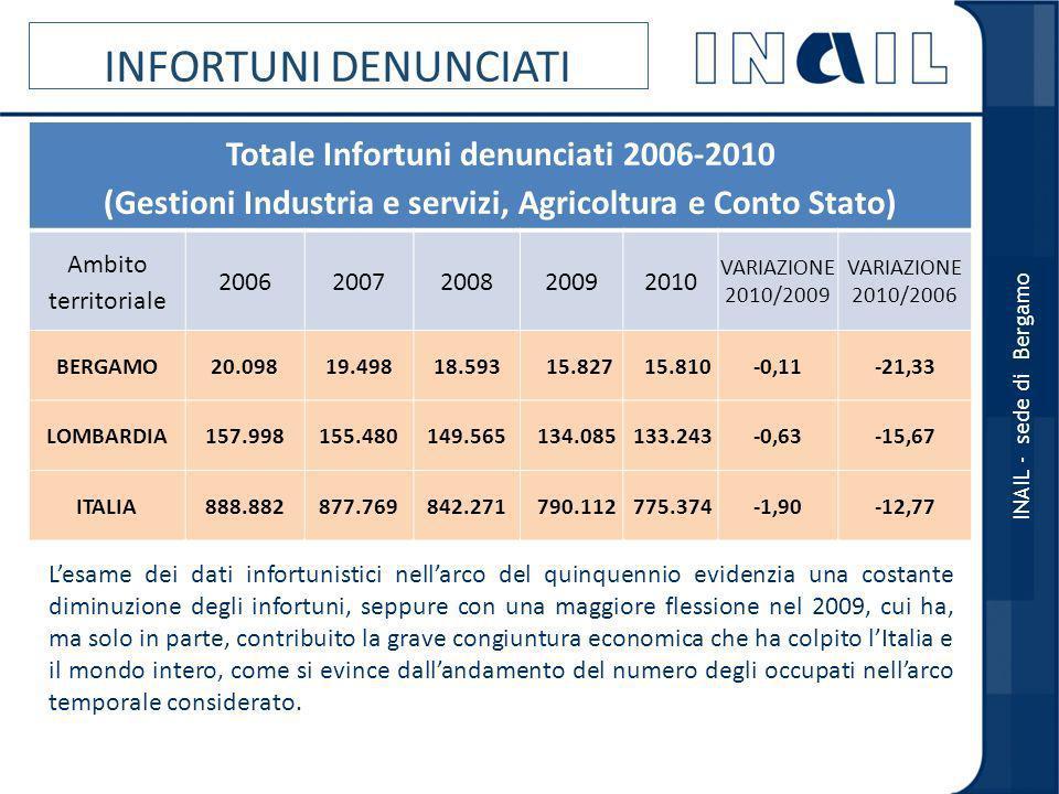 INFORTUNI DENUNCIATI Totale Infortuni denunciati 2006-2010
