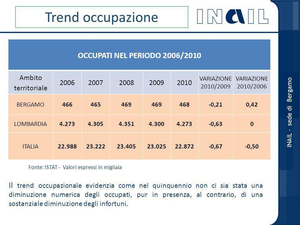 Trend occupazione OCCUPATI NEL PERIODO 2006/2010