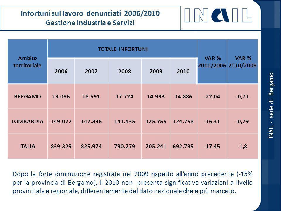 Infortuni sul lavoro denunciati 2006/2010 Gestione Industria e Servizi