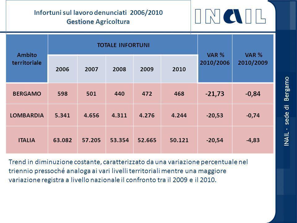 Infortuni sul lavoro denunciati 2006/2010 Gestione Agricoltura