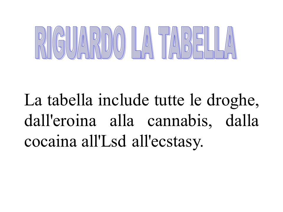 RIGUARDO LA TABELLA La tabella include tutte le droghe, dall eroina alla cannabis, dalla cocaina all Lsd all ecstasy.