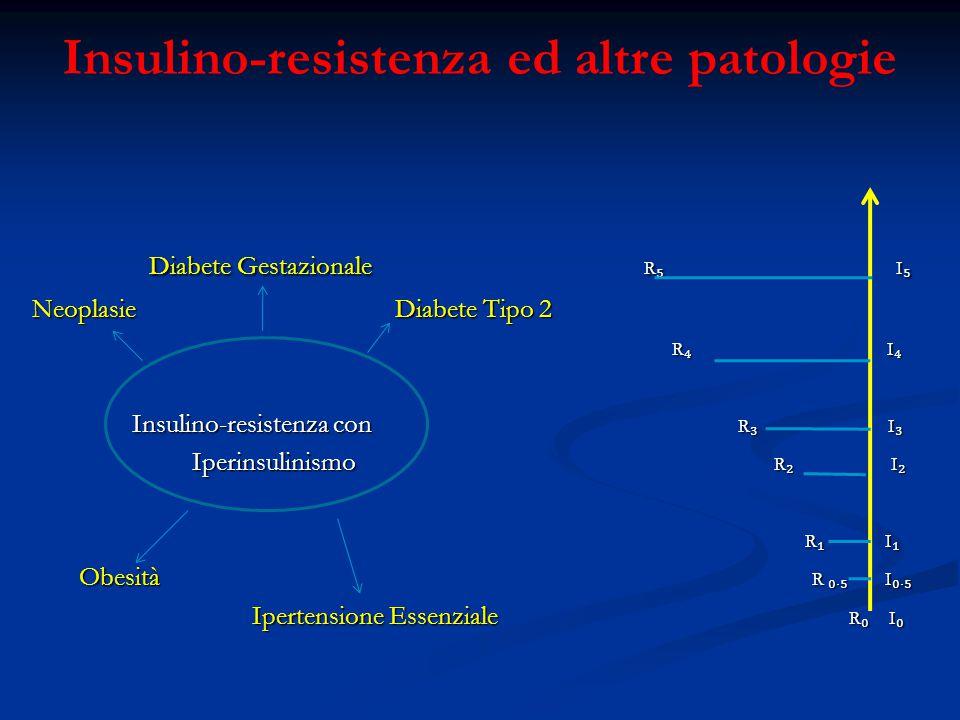 Insulino-resistenza ed altre patologie