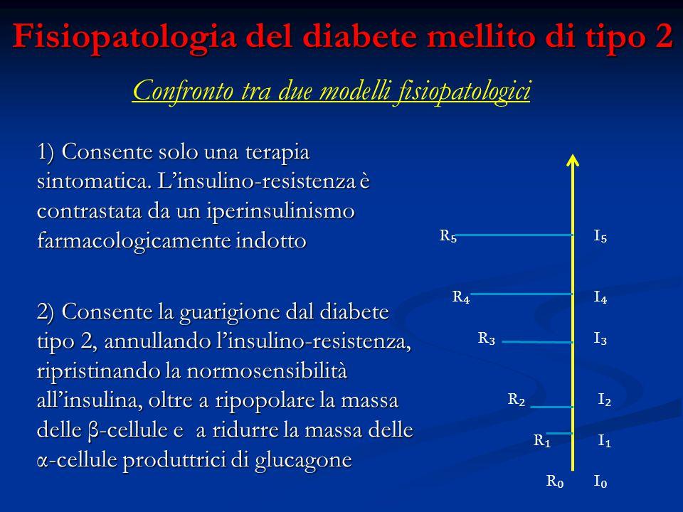 Fisiopatologia del diabete mellito di tipo 2