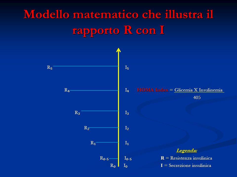 Modello matematico che illustra il rapporto R con I