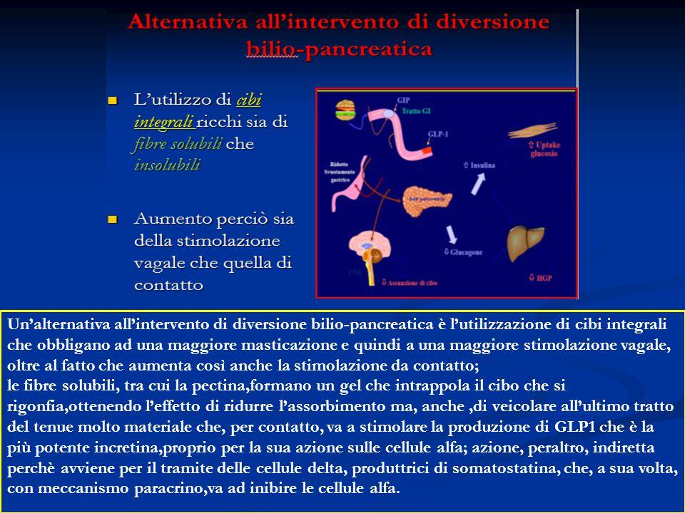 Un'alternativa all'intervento di diversione bilio-pancreatica è l'utilizzazione di cibi integrali che obbligano ad una maggiore masticazione e quindi a una maggiore stimolazione vagale, oltre al fatto che aumenta così anche la stimolazione da contatto; le fibre solubili, tra cui la pectina,formano un gel che intrappola il cibo che si rigonfia,ottenendo l'effetto di ridurre l'assorbimento ma, anche ,di veicolare all'ultimo tratto del tenue molto materiale che, per contatto, va a stimolare la produzione di GLP1 che è la più potente incretina,proprio per la sua azione sulle cellule alfa; azione, peraltro, indiretta perchè avviene per il tramite delle cellule delta, produttrici di somatostatina, che, a sua volta, con meccanismo paracrino,va ad inibire le cellule alfa.