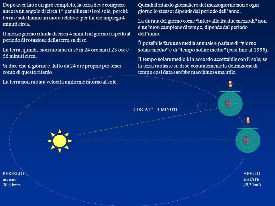 La terra non ruota a velocità uniforme intorno al sole.