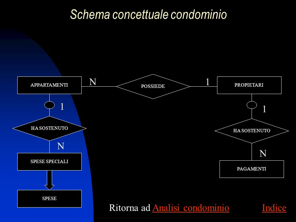 Schema concettuale condominio