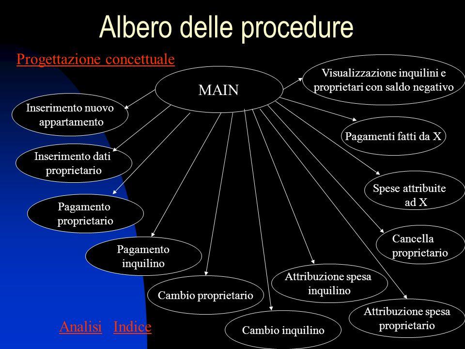 Albero delle procedure