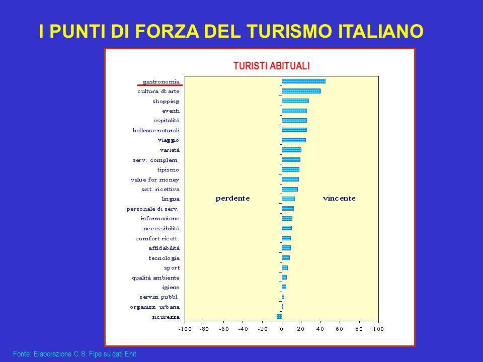 I PUNTI DI FORZA DEL TURISMO ITALIANO
