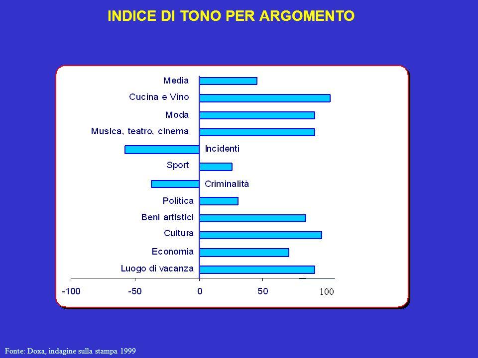 INDICE DI TONO PER ARGOMENTO