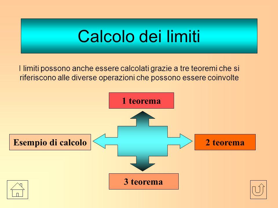 Calcolo dei limiti 1 teorema Esempio di calcolo 2 teorema 3 teorema
