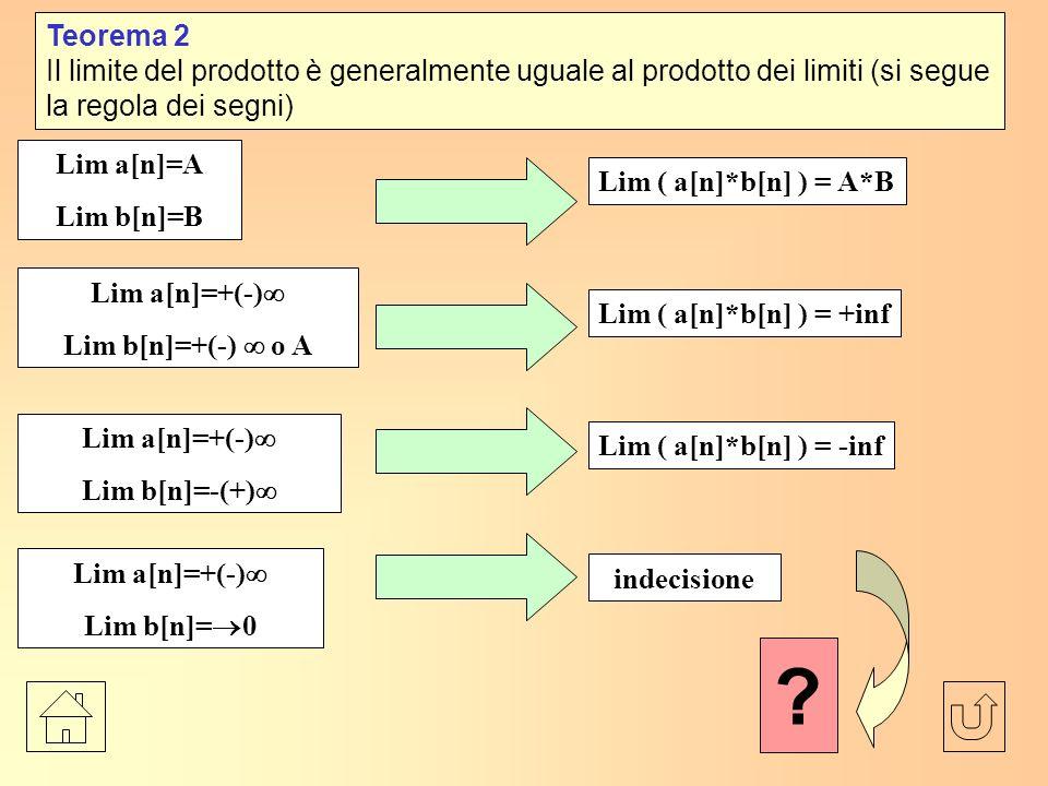 Teorema 2 Il limite del prodotto è generalmente uguale al prodotto dei limiti (si segue la regola dei segni)