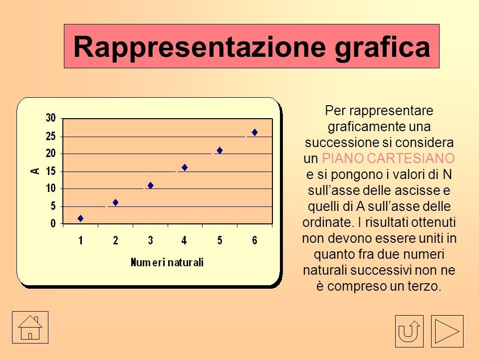 Rappresentazione grafica