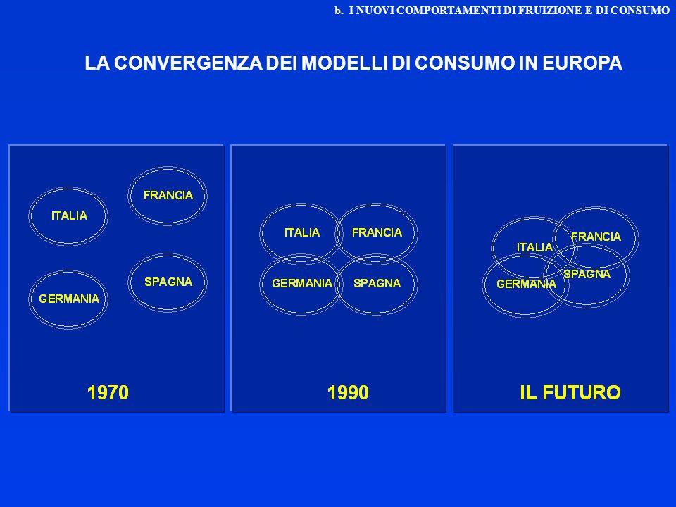 LA CONVERGENZA DEI MODELLI DI CONSUMO IN EUROPA
